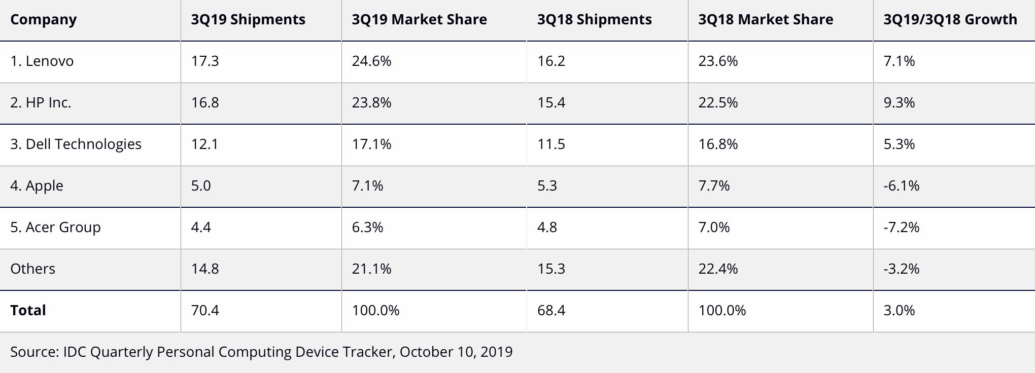 sprzedaż komputerów w trzecim kwartale 2019 IDC