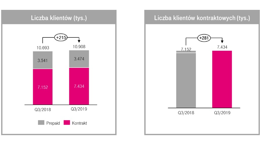 T-Mobile liczba klientów