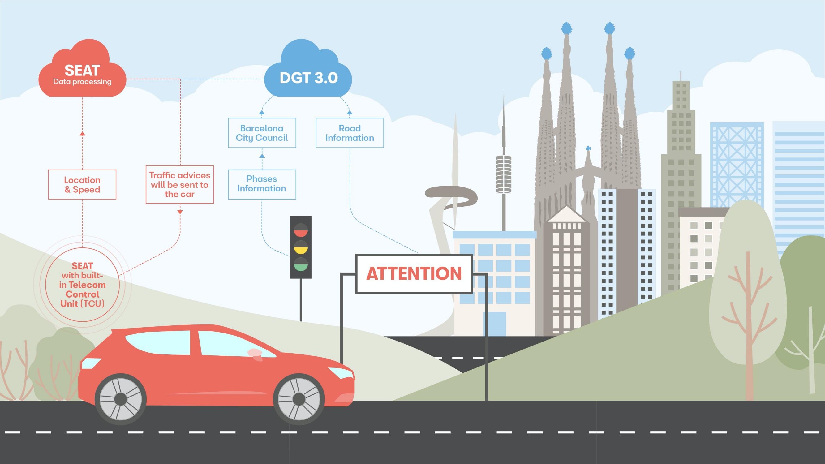 SEAT testuje komunikacjęz sygnalizacją. Samochód ostrzeże o czerwonym świetle