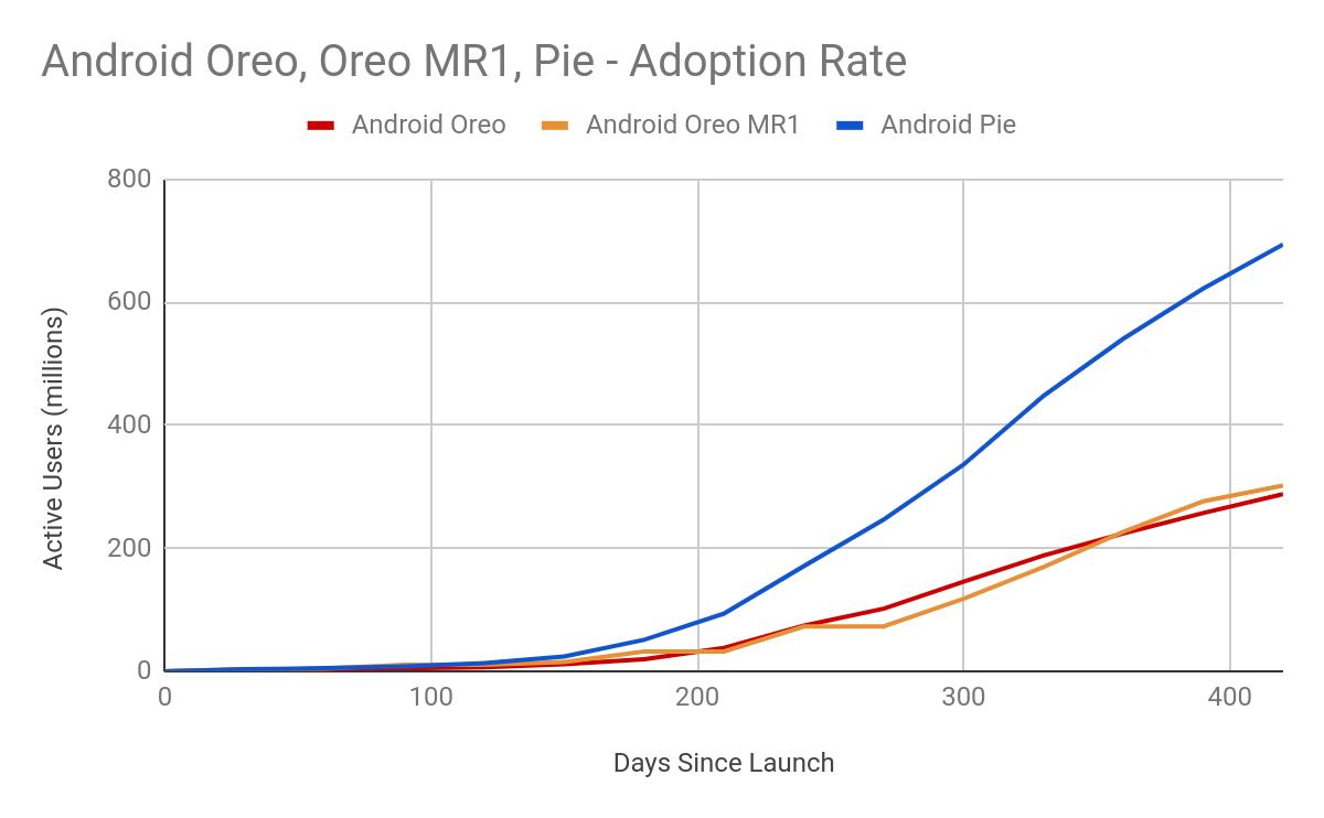 Kolejny miesiąc z rzędu Google nie podało danych o fragmentacji Androida