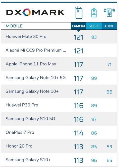 Ale się porobiło! Według DxOMark iPhone 11 Pro Max ma gorszy aparat niż Xiaomi CC9 Pro