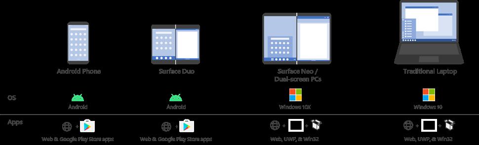 Microsoft będzie miał trudną przeprawę z Surface Neo i Duo. I nie chodzi o sprzęt, a o aplikacje