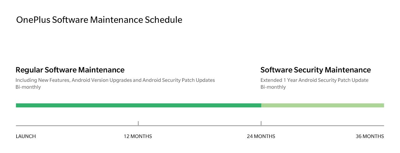 OnePlus żegna się z modelami 3/3T ostatnimi aktualizacjami zabezpieczeń 19