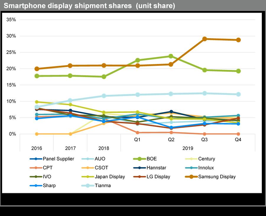 Samsung ponownie liderem wśród producentów ekranów AMOLED 21