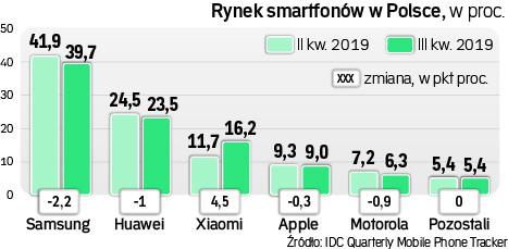 Rynek smartfonów w Polsce. Tylko Xiaomi zyskuje, Samsung i Huawei zaliczyli niewielkie spadki