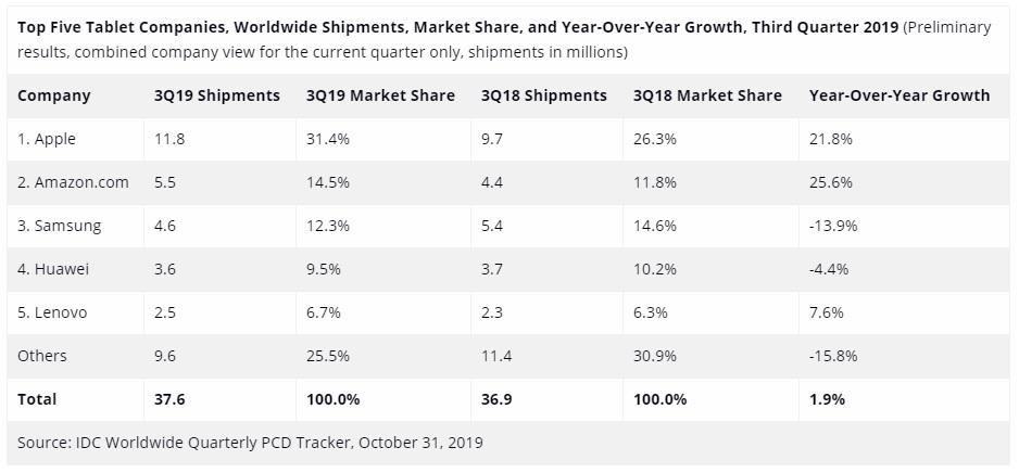 sprzedaż tabletów w trzecim kwartale 2019 roku (IDC)