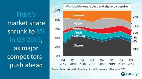 Rynek wearables rośnie. Wraz z nim - Xiaomi