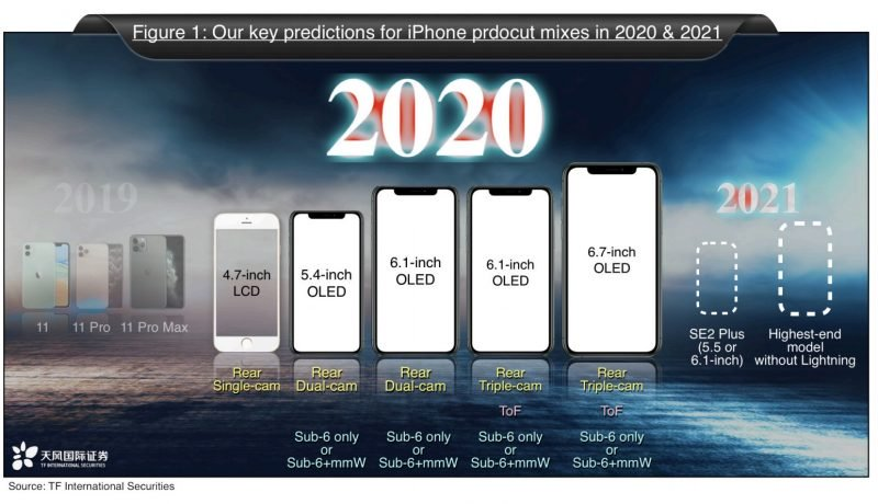 iPhone 2020 2021