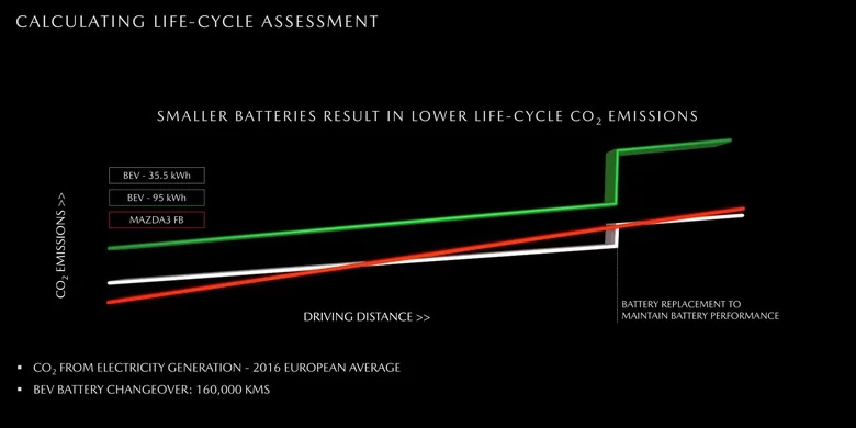 Mazda: elektryki o dużym zasięgu gorsze dla środowiska niż diesle