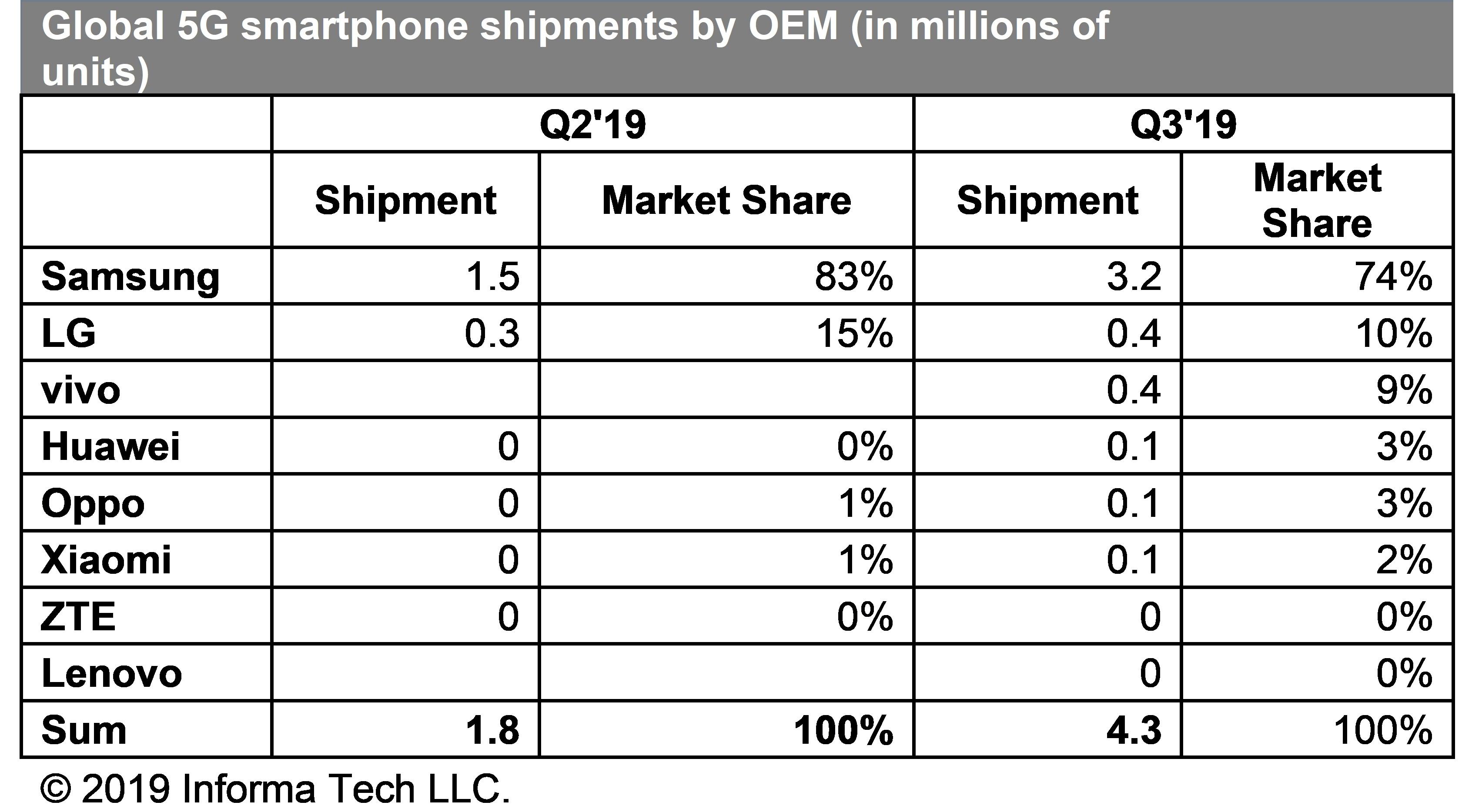 sprzedaż smartfonów z modemami 5G w drugim i trzecim kwartale 2019 roku