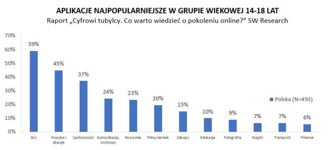 Polskie nastolatki korzystają ze smartfonów częściej niż ich rówieśnicy z USA, Wielkiej Brytanii czy Hiszpanii 20