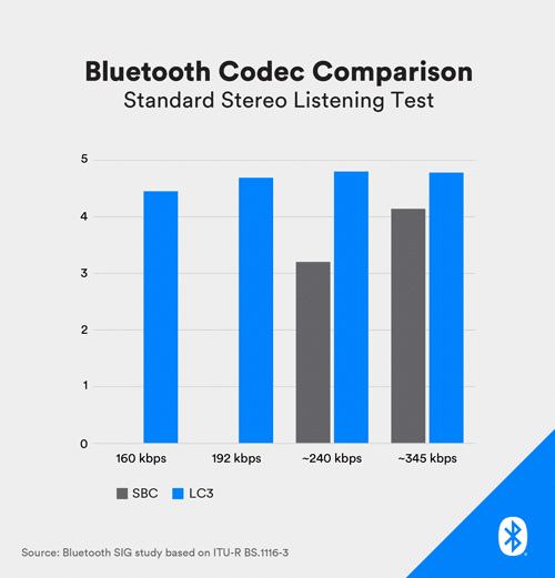 Nowy standard Bluetooth przyniesie wreszcie mniejsze opóźnienia w przesyłaniu dźwięku