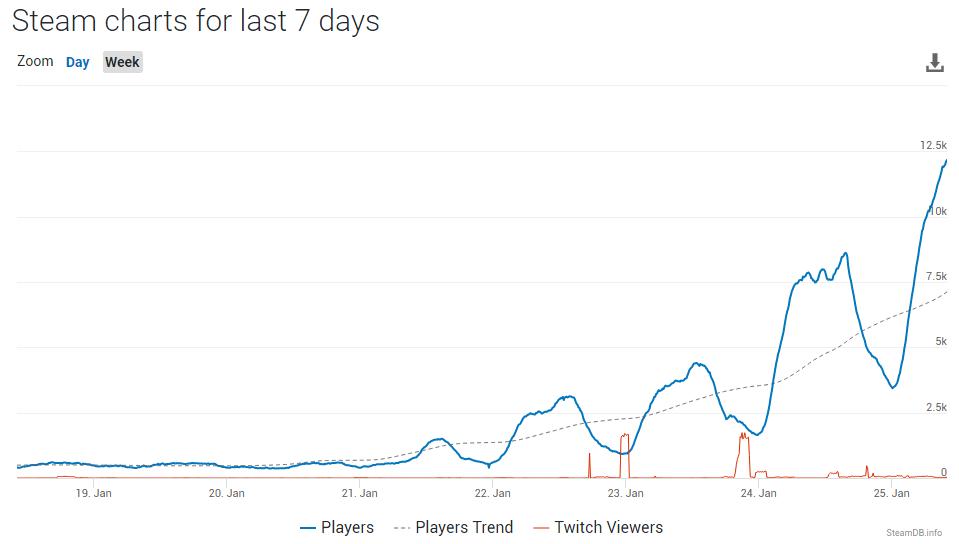 Zainteresowanie Plague Inc. najwyższe w historii gry. Powodem panująca w Chinach epidemia