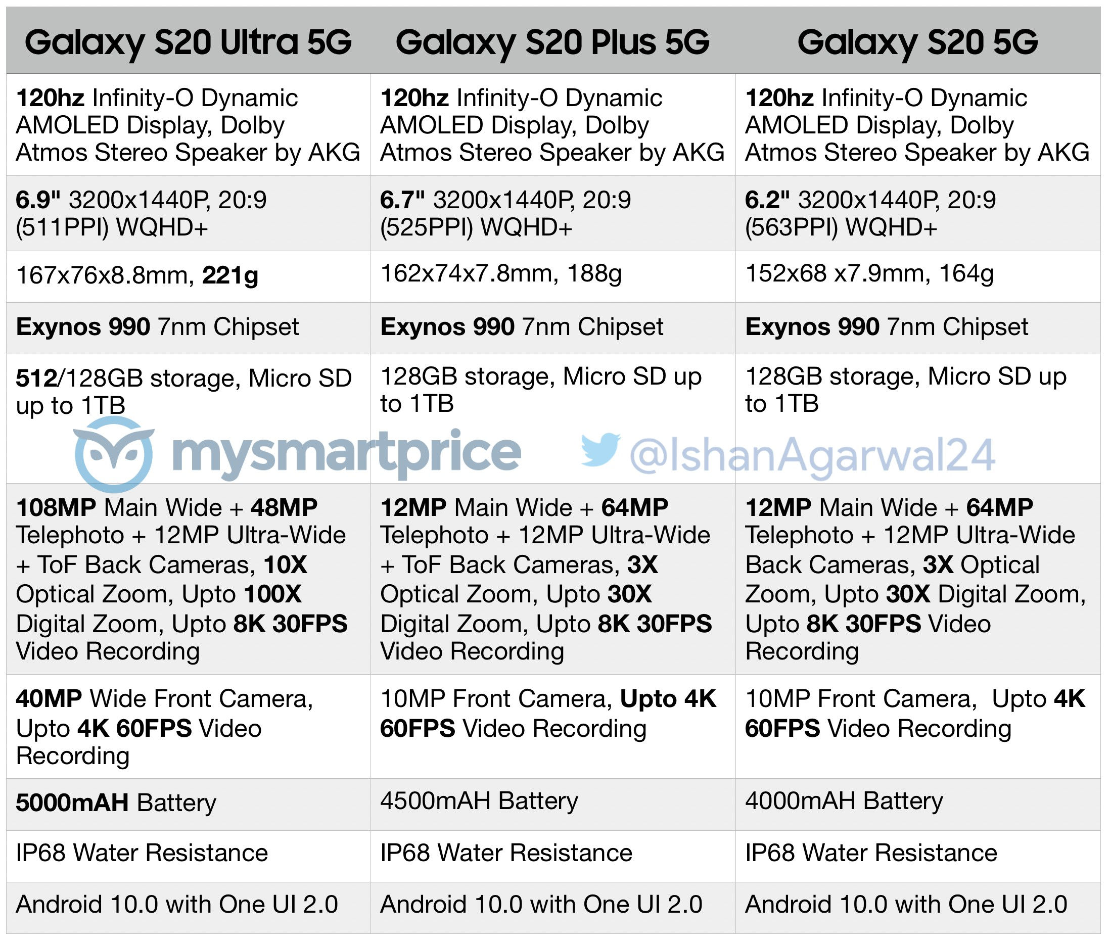 Samsung Galaxy S20 5G Galaxy S20 Plus 5G Galaxy S20 Ultra 5G specyfikacja