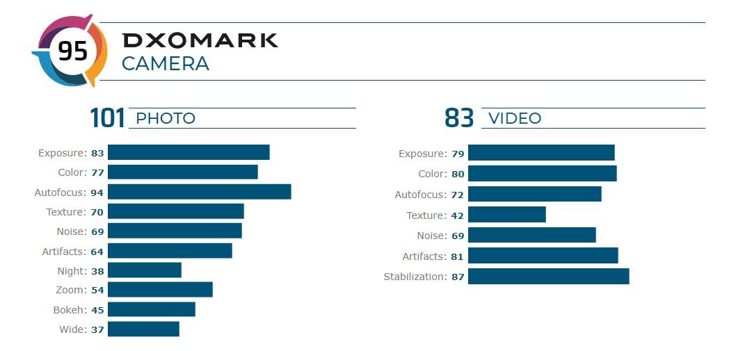 DxOMark zmiażdżyło aparat w Sony Xperii 5