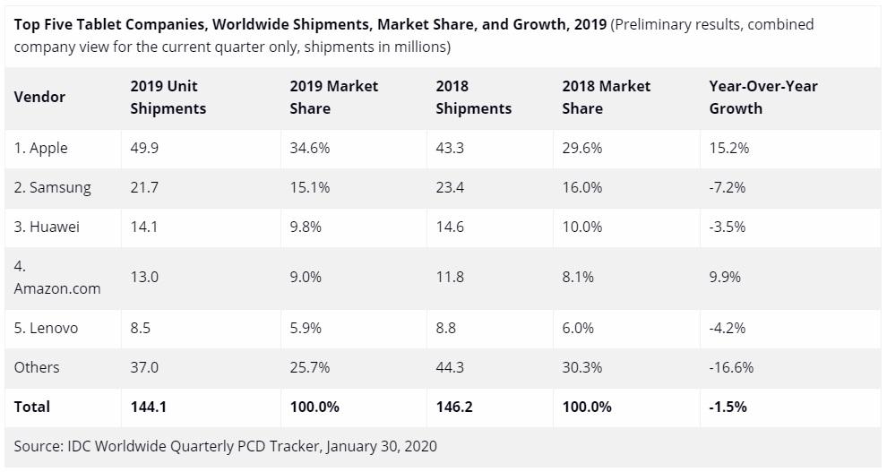 sprzedaż tabletów 2019 rok