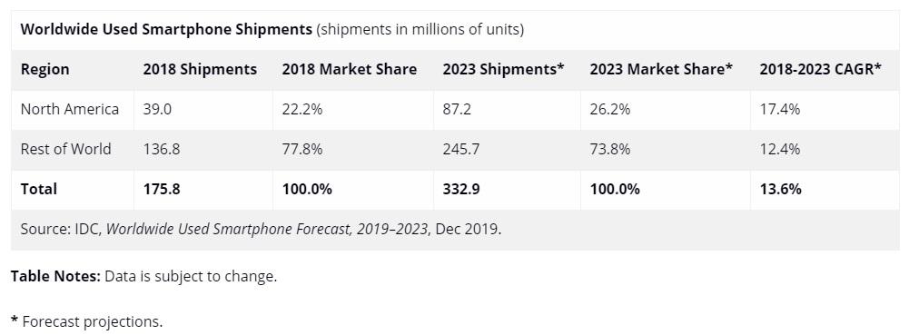 sprzedaż używanych smartfonów prognoza