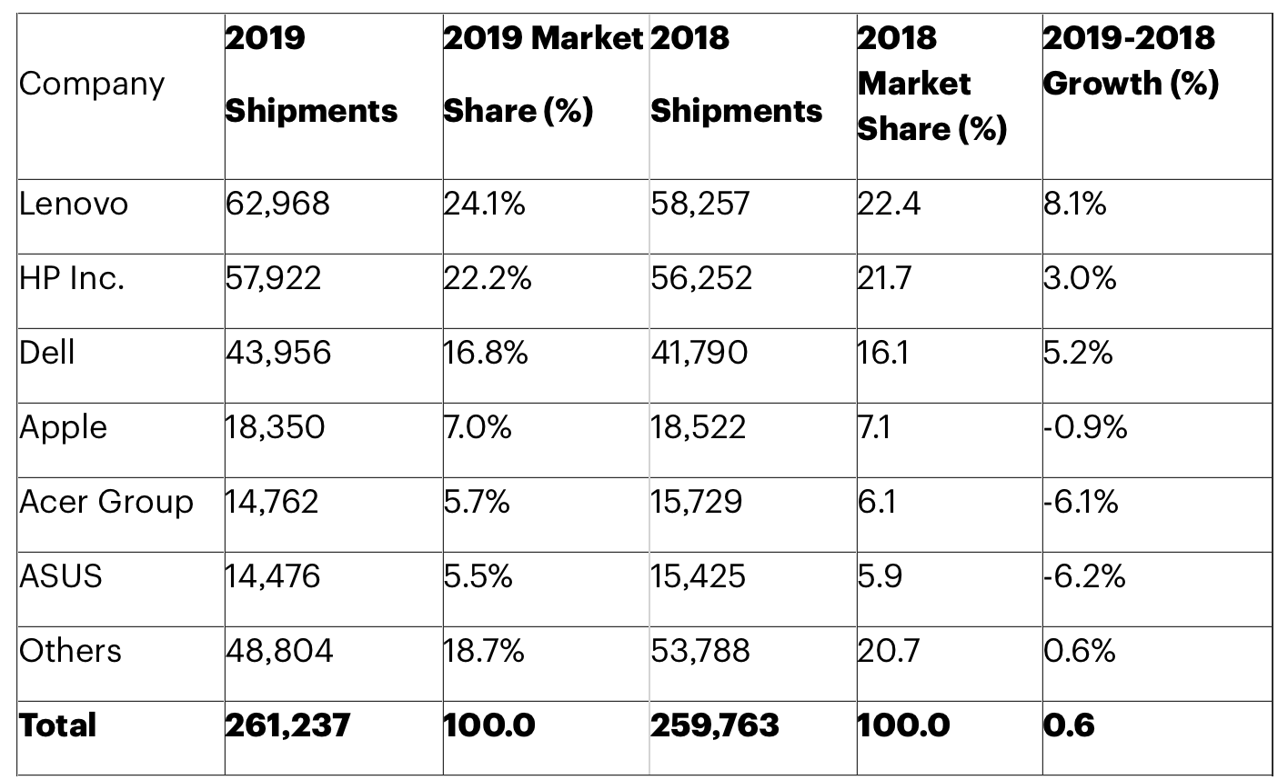 Sprzedaż komputerów w 2019 roku. Producenci mają powody do świętowania 20