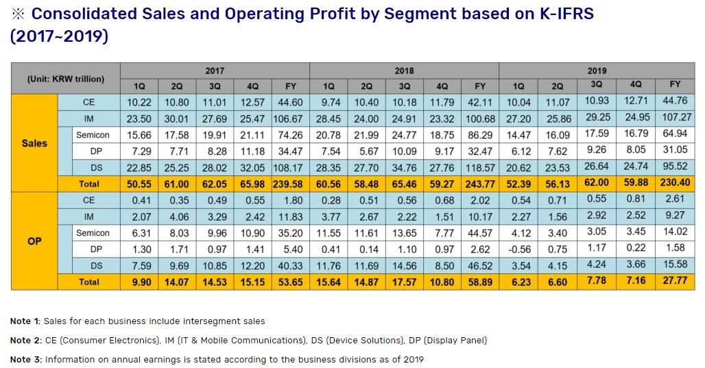 Samsung wciąż nieźle zarabia, ale już nie tak dobrze, jak kiedyś