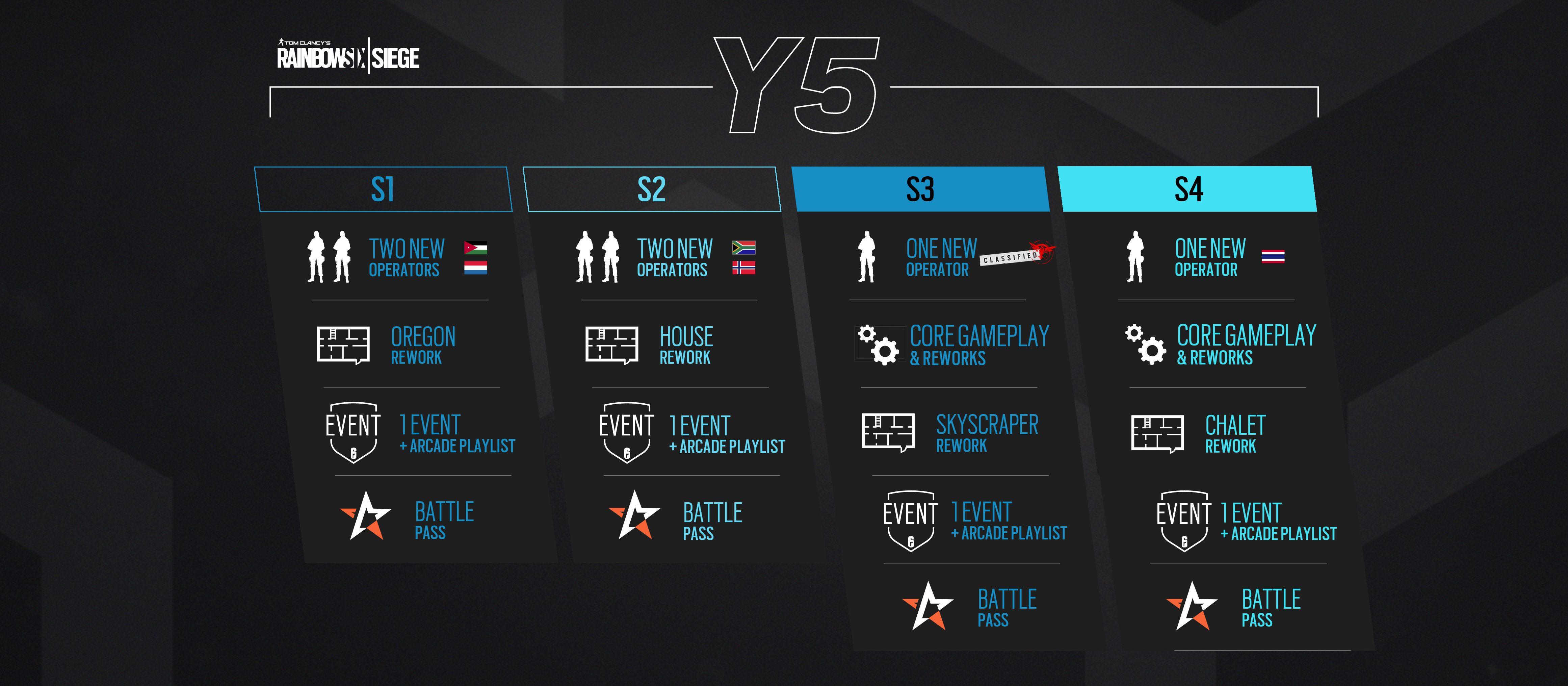 Świetlana przyszłość Rainbow Six: Siege - Ubisoft ujawnił plany na 5 i 6 rok wsparcia