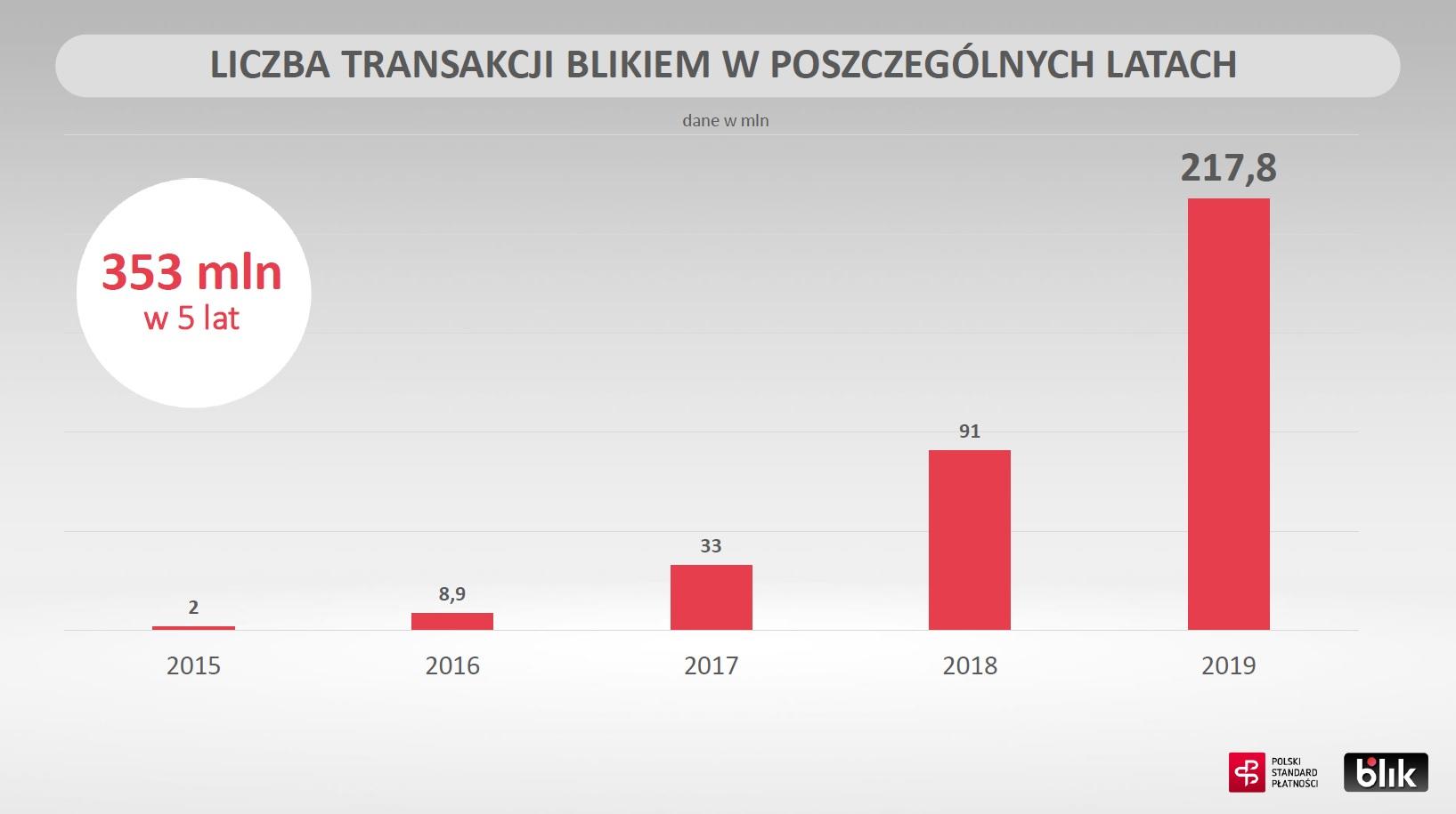 BLIK liczba transakcji 2015-2019