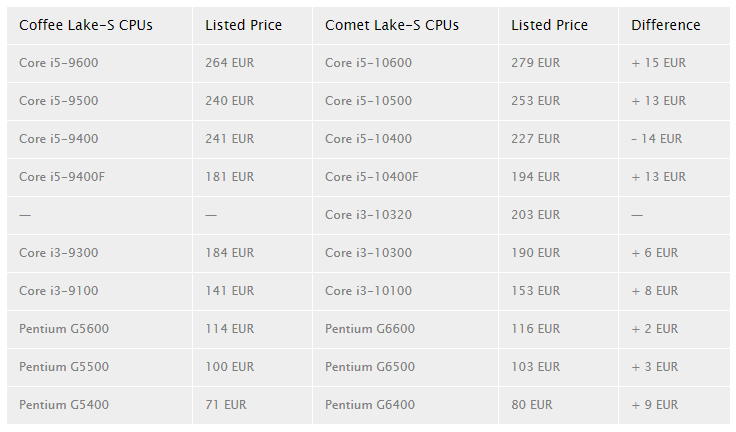 Coraz więcej wiemy o Intel Comet Lake-S - przecieki dotyczące cen 20