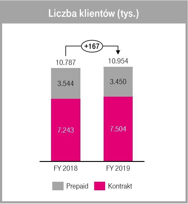 T-Mobile liczba klientów 2018 2019 rok