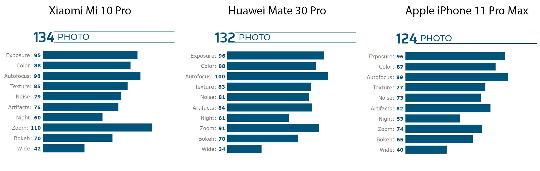 Xiaomi Mi 10 Pro błyszczy w rankingu DxOMark - podobno jest najlepszy