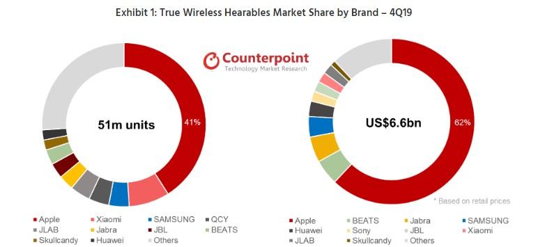 W cieniu jabłoni: rynek słuchawek bezprzewodowych w 2020 roku 17