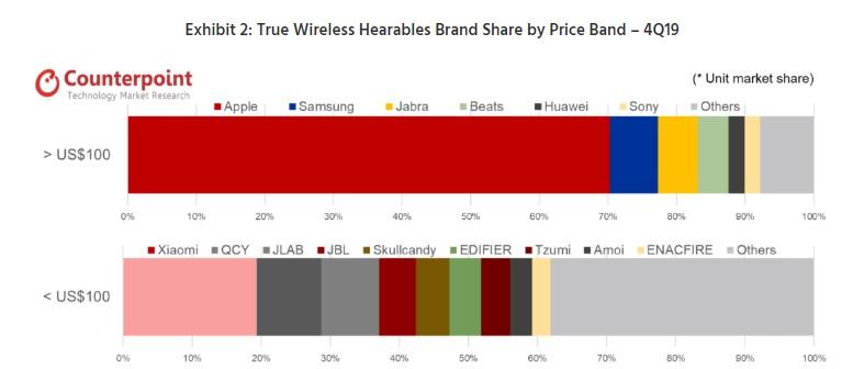 W cieniu jabłoni: rynek słuchawek bezprzewodowych w 2020 roku 19