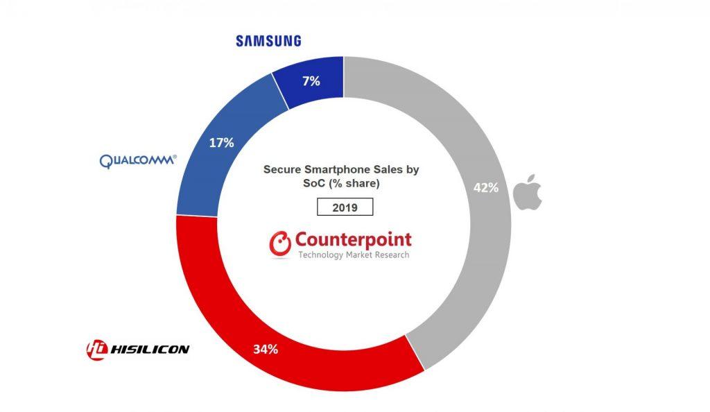 """Klienci kupują coraz więcej """"bezpiecznych"""" smartfonów, tj. z zabezpieczeniami sprzętowymi"""
