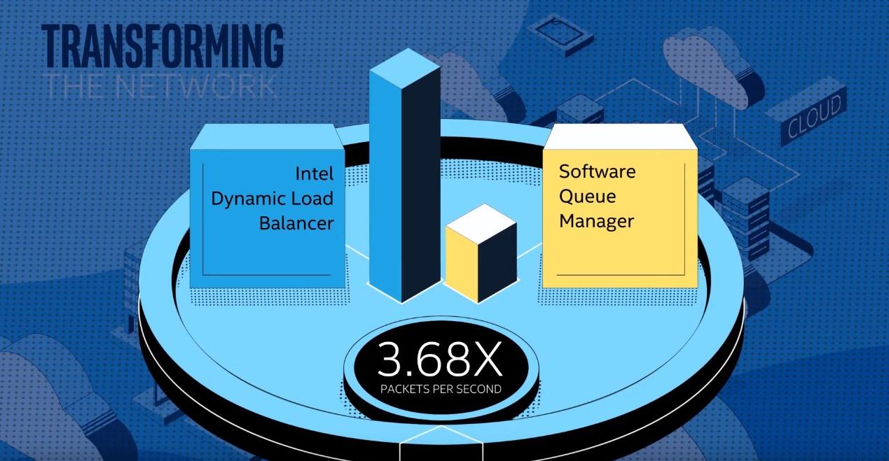 Intel ogłasza gotowość na erę 5G