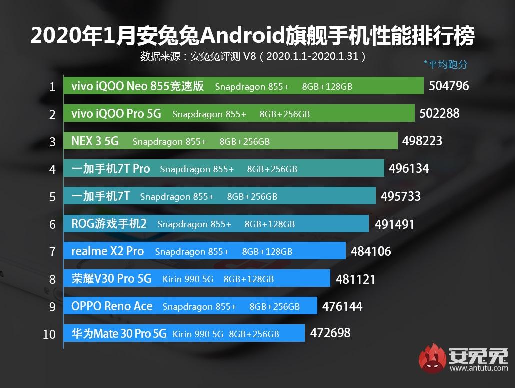 najwydajniejsze smartfony z Androidem styczeń 2020