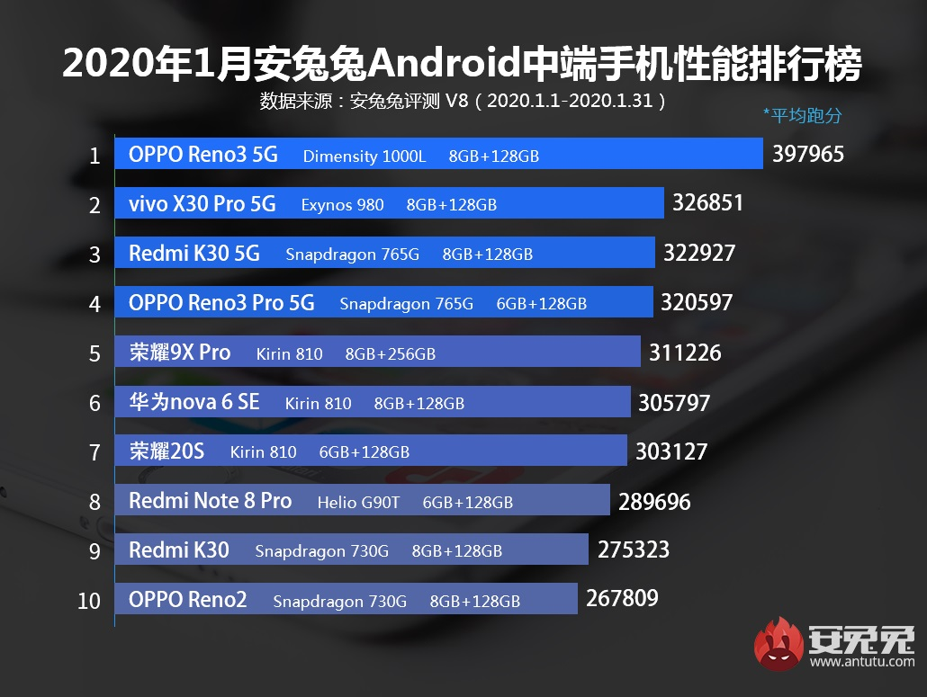 najwydajniejsze smartfony ze średniej półki z Androidem styczeń 2020
