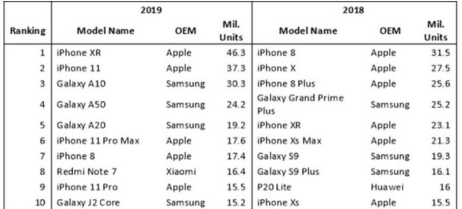 Najpopularniejszy smartfon 2019 roku? Został nim najtańszy z iPhone'ów
