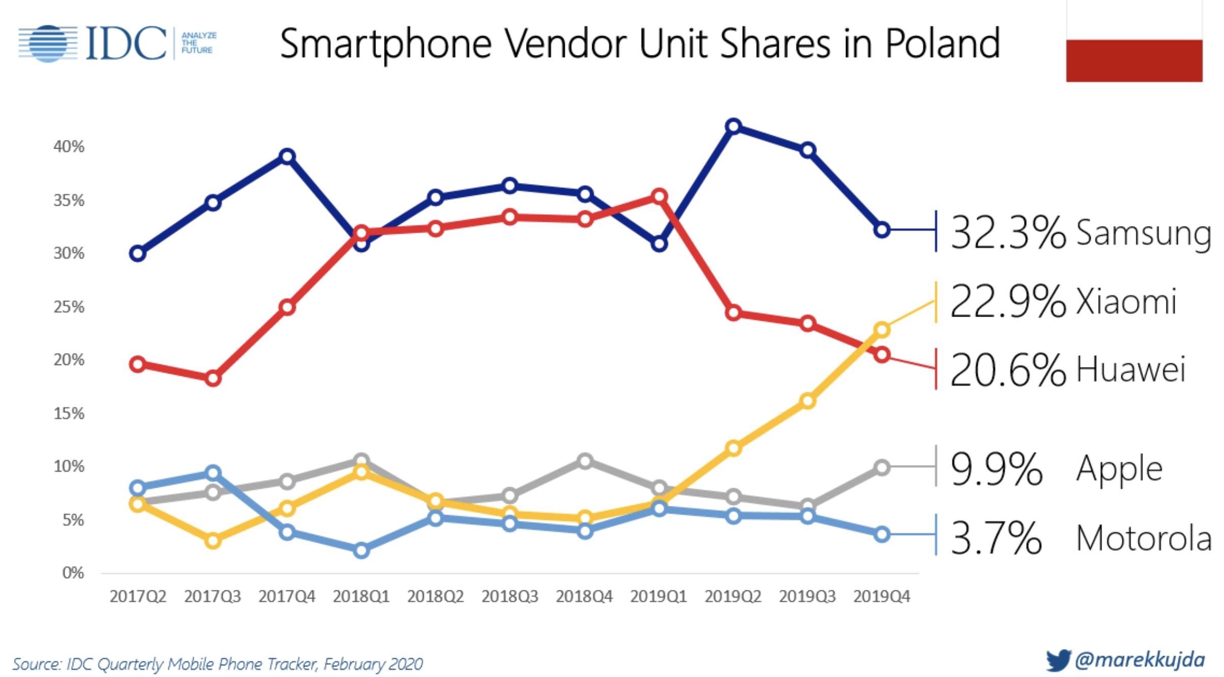 Xiaomi drugim największym producentem smartfonów w Polsce 22