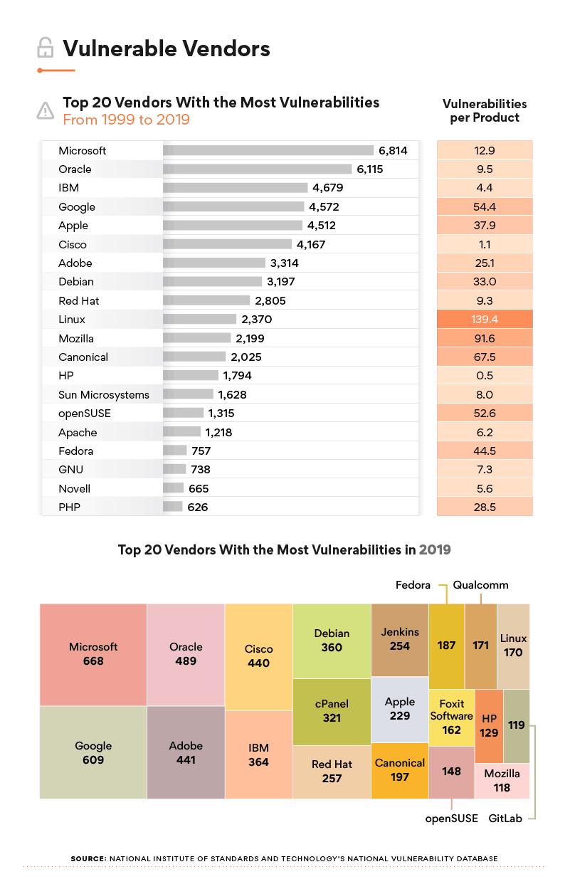 Android na szczycie niechlubnej listy. Miał najwięcej luk w 2019 roku