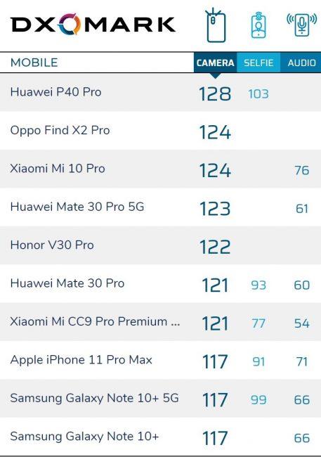 Huawei P40 Pro królem mobilnej fotografii - DxOMark nie ma wątpliwości 23