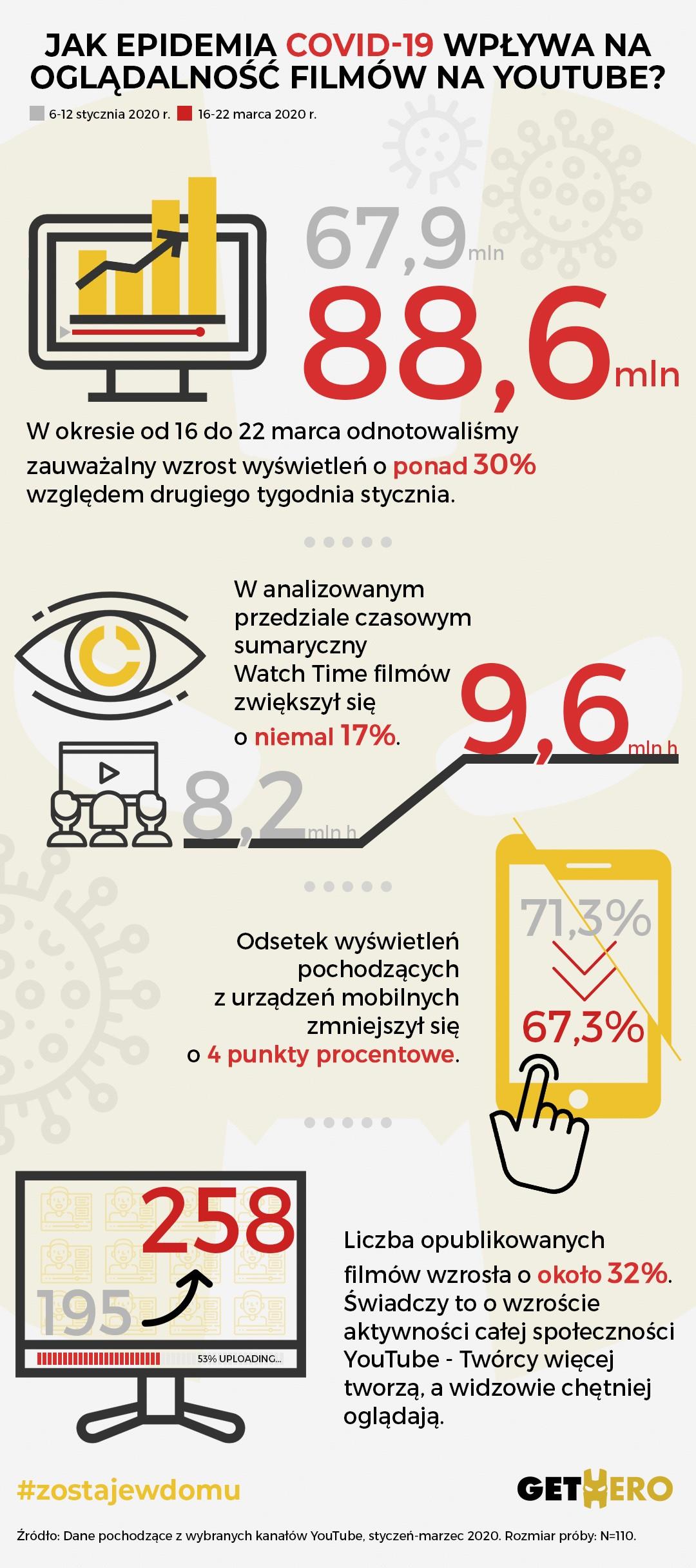 Koronawirus wpływa na oglądalność YouTube w Polsce