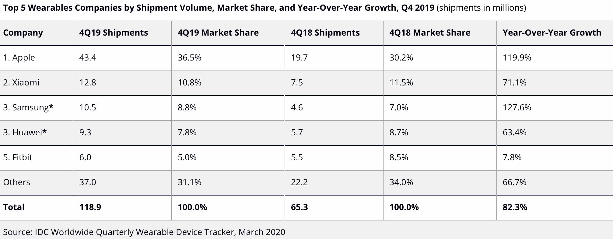 Rynek wearables w 2019 roku: imponujące wzrosty i silna pozycja Apple