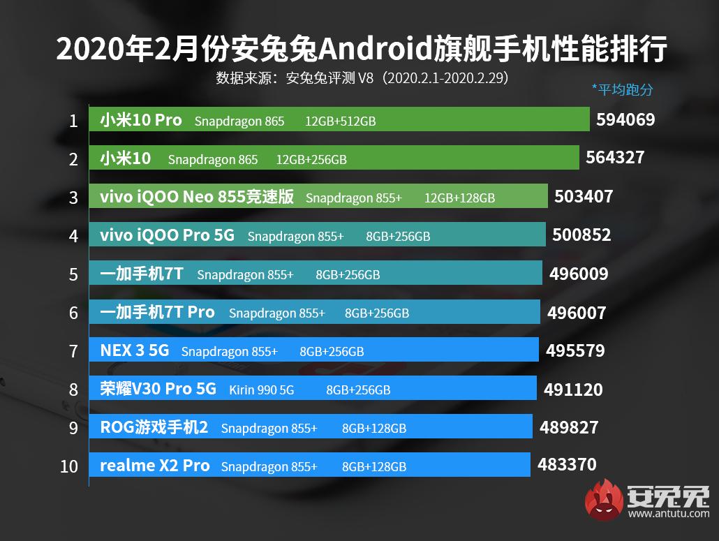 Xiaomi Mi 10 Pro bryluje w AnTuTu, ale już niedługo