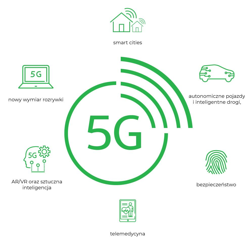 Ewolucja 5G, czyli od szybkiego internetu do inteligentnych miast