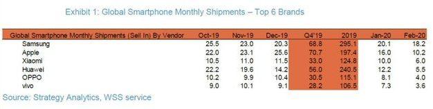 sprzedaż smartfonów na świecie luty 2020