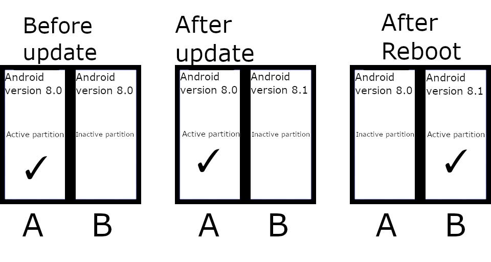 Android 11 może wymusić na producentach nowy sposób aktualizacji systemu