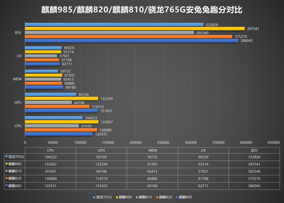 Kirin 985 oficjalnie zaprezentowany. Jest bardzo wydajny, ale nie najwydajniejszy