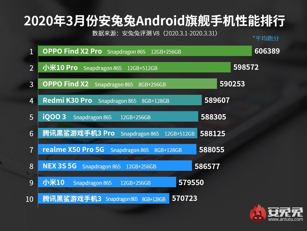 Oppo Find X2 Pro zaorał konkurencję pod względem wydajności, nawet Xiaomi Mi 10 Pro 20