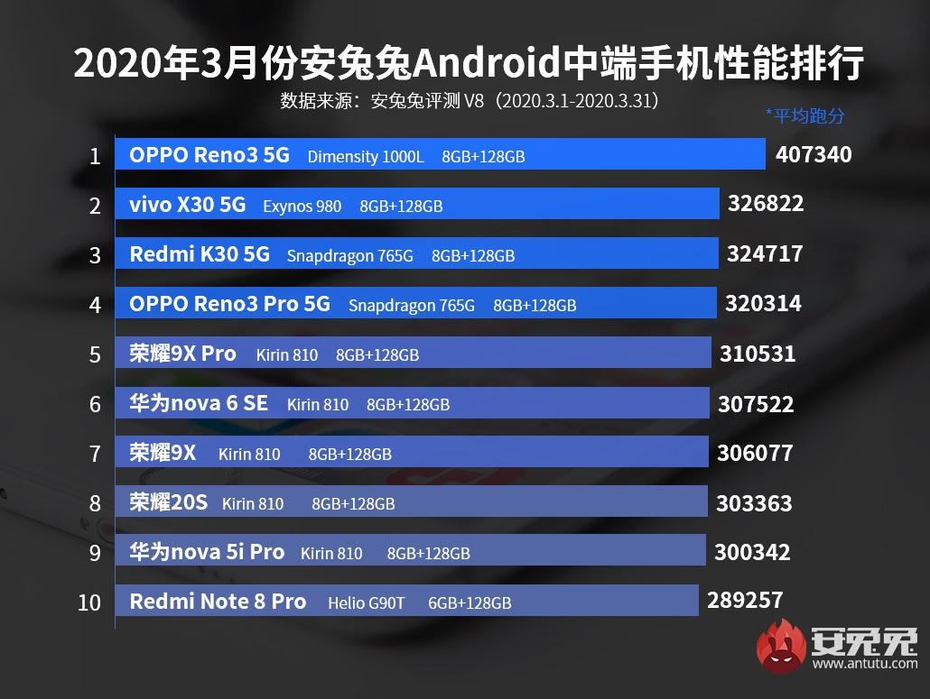 Oppo Find X2 Pro zaorał konkurencję pod względem wydajności, nawet Xiaomi Mi 10 Pro 21