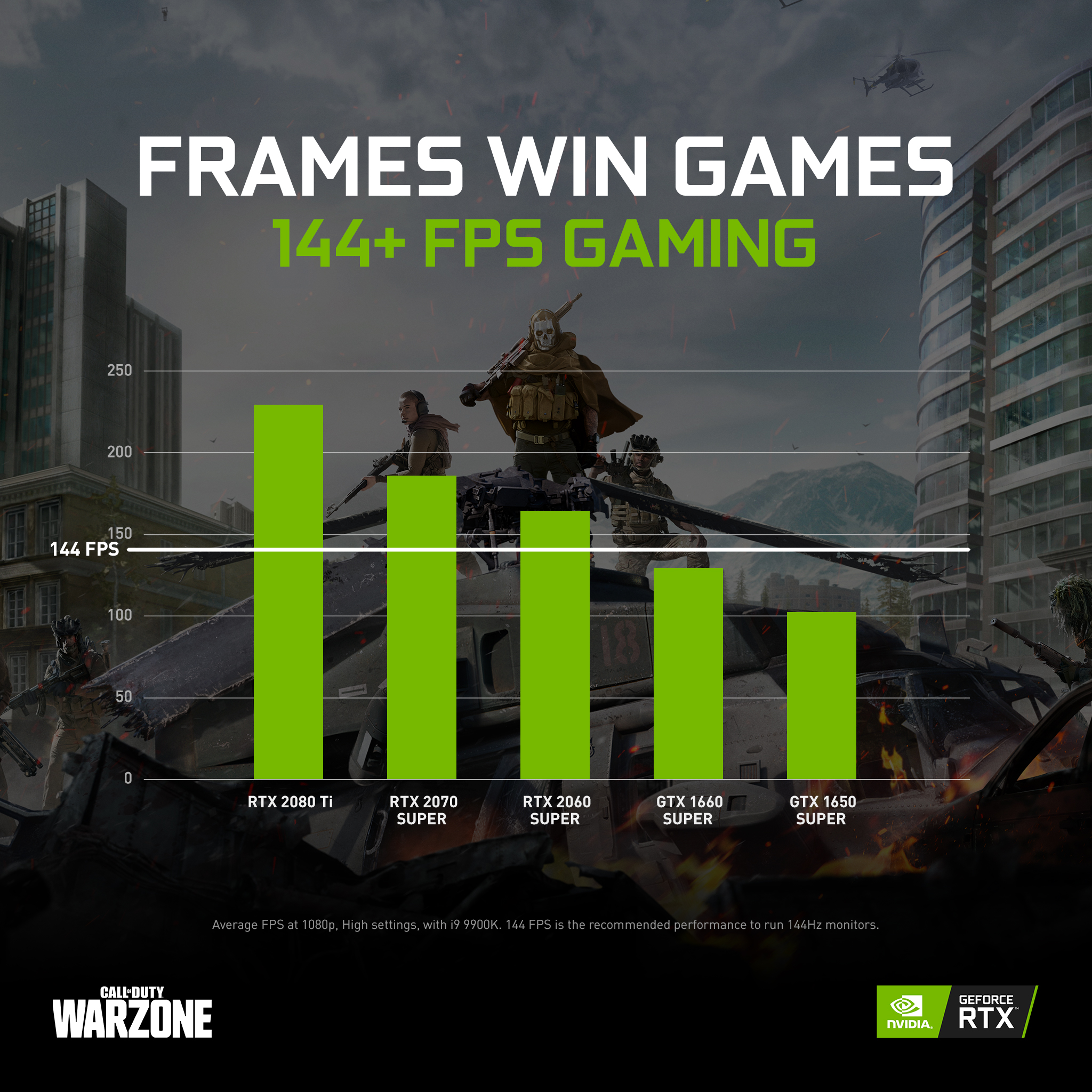 Nvidia Tabletowo Call of Duty Warzone