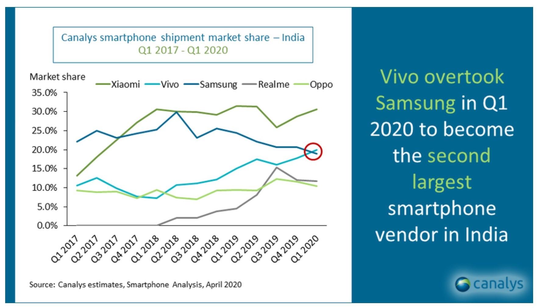 Będzie kryzys na rynku smartfonów. Sprzedaż w 2020 roku może spaść o 15%