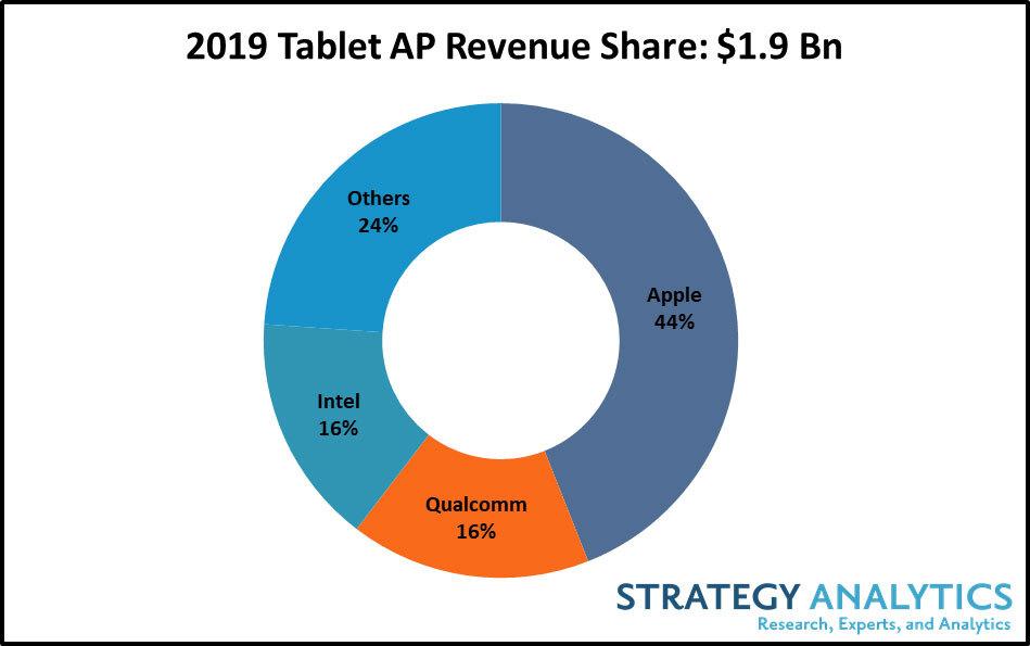 Apple rządzi, jeśli chodzi o tablety. Firma zgarnęła 44% rynku w 2019 roku 21